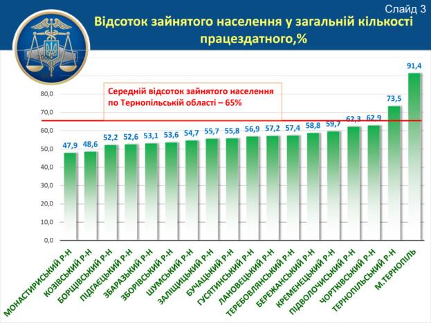 Динаміка доходів місцевих бюджеті